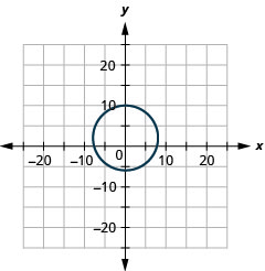 The figure shows a circle graphed on the x y coordinate plane. The x-axis of the plane runs from negative 20 to 20. The y-axis of the plane runs from negative 15 to 15. The center of the circle is (0, 2) and the radius of the circle is 8.