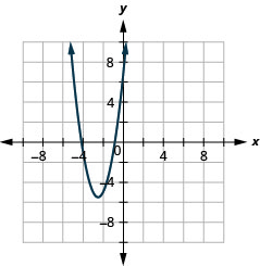 The figure shows an upward-opening parabola graphed on the x y coordinate plane. The x-axis of the plane runs from negative 10 to 10. The y-axis of the plane runs from negative 7 to 7. The vertex is (negative five-halves, negative eleven-halves) and the parabola passes through the points (negative 4, negative 1) and (negative 1, negative 1).