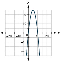 The figure shows a downward-opening parabola graphed on the x y coordinate plane. The x-axis of the plane runs from negative 36 to 36. The y-axis of the plane runs from negative 26 to 26. The vertex is (5, 25) and the parabola passes through the points (2, 16) and (8, 16).