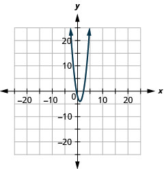 The figure shows an upward-opening parabola graphed on the x y coordinate plane. The x-axis of the plane runs from negative 22 to 22. The y-axis of the plane runs from negative 16 to 16. The vertex is (1, negative 4) and the parabola passes through the points (0, negative 2) and (2, negative 2).