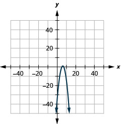 The figure shows a downward-opening parabola graphed on the x y coordinate plane. The x-axis of the plane runs from negative 60 to 60. The y-axis of the plane runs from negative 46 to 46. The vertex is (6, 1) and the parabola passes through the points (5, 0) and (7, 0).