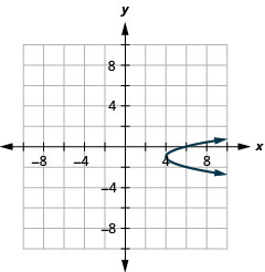 The figure shows a rightward-opening parabola graphed on the x y coordinate plane. The x-axis of the plane runs from negative 10 to 10. The y-axis of the plane runs from negative 8 to 8. The vertex is (4, negative 1) and the parabola passes through the points (6, 0) and (6, negative 2).