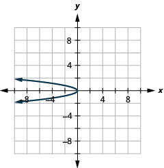 The figure shows a leftward-opening parabola graphed on the x y coordinate plane. The x-axis of the plane runs from negative 10 to 10. The y-axis of the plane runs from negative 8 to 8. The vertex is (0, 0) and the parabola passes through the points (negative 3, 1) and (negative 3, negative 1).