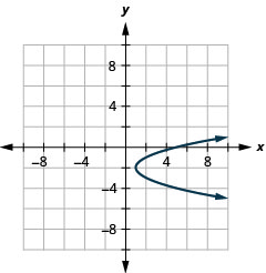 The figure shows a rightward-opening parabola graphed on the x y coordinate plane. The x-axis of the plane runs from negative 10 to 10. The y-axis of the plane runs from negative 8 to 8. The vertex is (1, negative 2) and the parabola passes through the points (5, 0) and (5, negative 4).