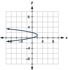 The figure shows a leftward-opening parabola graphed on the x y coordinate plane. The x-axis of the plane runs from negative 10 to 10. The y-axis of the plane runs from negative 8 to 8. The vertex is (2, negative 3) and the parabola passes through the points (0, 2) and (0, 0).