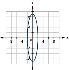 The figure shows an ellipse graphed on the x y coordinate plane. The x-axis of the plane runs from negative 14 to 14. The y-axis of the plane runs from negative 10 to 10. The ellipse has a center at (0, 0), a vertical major axis, vertices at (0, plus or minus 9), and co-vertices at (plus or minus 2, 0).