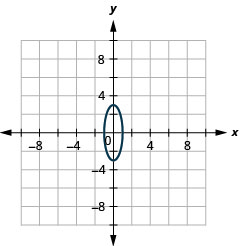 The figure shows an ellipse graphed on the x y coordinate plane. The x-axis of the plane runs from negative 9 to 9. The y-axis of the plane runs from negative 7 to 7. The ellipse has a center at (0, 0), a vertical major axis, vertices at (0, plus or minus 3), and co-vertices at (plus or minus 1, 0).