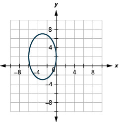 The figure shows an ellipse graphed on the x y coordinate plane. The x-axis of the plane runs from negative 14 to 14. The y-axis of the plane runs from negative 10 to 10. The ellipse has a center at (negative 3, 2), a vertical major axis, vertices at (negative 3, 7) and (negative 3, negative 3) and co-vertices at (negative 6, 2) and (0, 2).