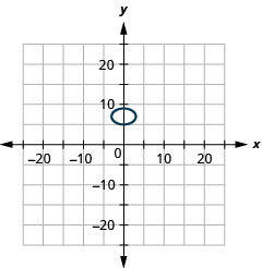 The figure shows an ellipse graphed on the x y coordinate plane. The x-axis of the plane runs from negative 15 to 15. The y-axis of the plane runs from negative 11 to 11. The ellipse has a center at (0, 7), a horizontal major axis, vertices at (3, 7) and (negative 3, 7) and co-vertices at (0, 5) and (0, 9).