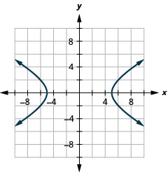 The figure shows a hyperbola graphed on the x y coordinate plane. The x-axis of the plane runs from negative 12 to 12. The y-axis of the plane runs from negative 9 to 9. The hyperbola has a center at (0, 0) and branches that pass through the vertices (plus or minus 5, 0), and that open left and right.