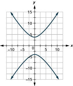 The figure shows a hyperbola graphed on the x y coordinate plane. The x-axis of the plane runs from negative 19 to 19. The y-axis of the plane runs from negative 15 to 15. The hyperbola has a center at (0, 0) and branches that pass through the vertices (0, plus or minus 4), and that open up and down.