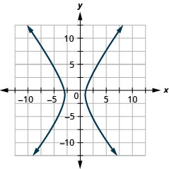 The figure shows a hyperbola graphed on the x y coordinate plane. The x-axis of the plane runs from negative 14 to 14. The y-axis of the plane runs from negative 10 to 10. The hyperbola has a center at (negative 1, negative 1) and branches that pass through the vertices (negative 3, negative 1) and (1, negative 1), and that open left and right.