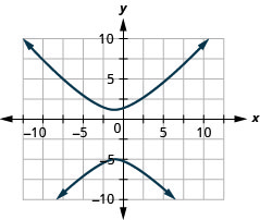 The figure shows a hyperbola graphed on the x y coordinate plane. The x-axis of the plane runs from negative 14 to 14. The y-axis of the plane runs from negative 10 to 10. The hyperbola has a center at (negative 1, negative 2) and branches that pass through the vertices (negative 1, 1) and (negative 1, negative 5), and that open up and down.