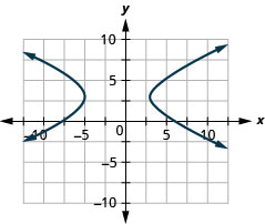 The figure shows a hyperbola graphed on the x y coordinate plane. The x-axis of the plane runs from negative 14 to 14. The y-axis of the plane runs from negative 10 to 10. The hyperbola has a center at (negative 1, 3) and branches that pass through the vertices (negative 5, 3) and (3, 3), and that open left and right.