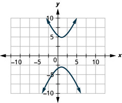 The figure shows a hyperbola graphed on the x y coordinate plane. The x-axis of the plane runs from negative 14 to 14. The y-axis of the plane runs from negative 10 to 10. The hyperbola has a center at (1, 1) and branches that pass through the vertices (1, negative 3) and (1, 5), and that open up and down.