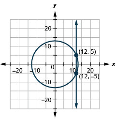 The figure shows a circle and line graphed on the x y coordinate plane. The x-axis of the plane runs from negative 20 to 20. The y-axis of the plane runs from negative 15 to 15. The circle has a center at (0, 0) and a radius of 13. The line is vertical. The circle and line intersect at the points (12, 5) and (12, negative 5), which are labeled. The solution of the system is (12, 5) and (12, negative 5)