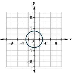 The figure shows a circle graphed on the x y coordinate plane. The x-axis of the plane runs from negative 10 to 10. The y-axis of the plane runs from negative 8 to 8. The parabola circle has a center at (0, 0) and a radius of 3.
