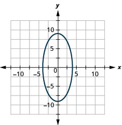 The figure shows an ellipse graphed on the x y coordinate plane. The x-axis of the plane runs from negative 14 to 14. The y-axis of the plane runs from negative 10 to 10. The ellipse has a center at (0, 0), a vertical major axis, vertices at (0, plus or minus 9) and co-vertices at (plus or minus 4, 0).