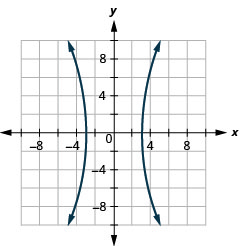 The figure shows a hyperbola graphed on the x y coordinate plane. The x-axis of the plane runs from negative 10 to 10. The y-axis of the plane runs from negative 8 to 8. The hyperbola has a center at (0, 0) and branches that pass through the vertices (plus or minus 3, 0) and that open left and right.