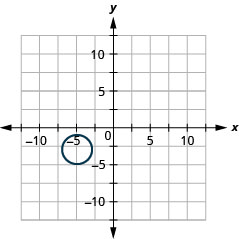 The figure shows a circle graphed on the x y coordinate plane. The x-axis of the plane runs from negative 14 to 14. The y-axis of the plane runs from negative 10 to 10. The circle has a center at (negative 5, negative 3) and a radius 2.