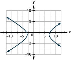 The figure shows a hyperbola graphed on the x y coordinate plane. The x-axis of the plane runs from negative 14 to 14. The y-axis of the plane runs from negative 10 to 10. The hyperbola has a center at (2, negative 1) and branches that pass through the vertices (negative 3, negative 1) and (7, negative 1) that open left and right.