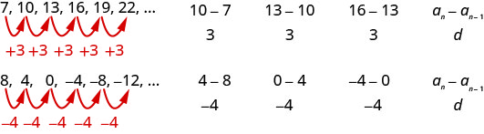 """This figure has two rows and three columns. The first row reads """"7"""", """"10"""",""""13"""", """"16"""", """"19"""", """"22"""", and an ellipsis, """"10 minus 7, divided by 3"""", """"13 minus 10, divided by 3"""", """"16 minus 13, divided by 3"""", nth term equals nth term minus 1 divided by d"""""""
