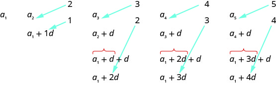 This figures shows an image of a sequence.