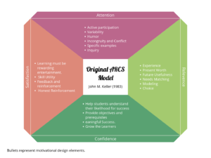 Description Of Arcs Model Arcs Motivation And Distance Learning