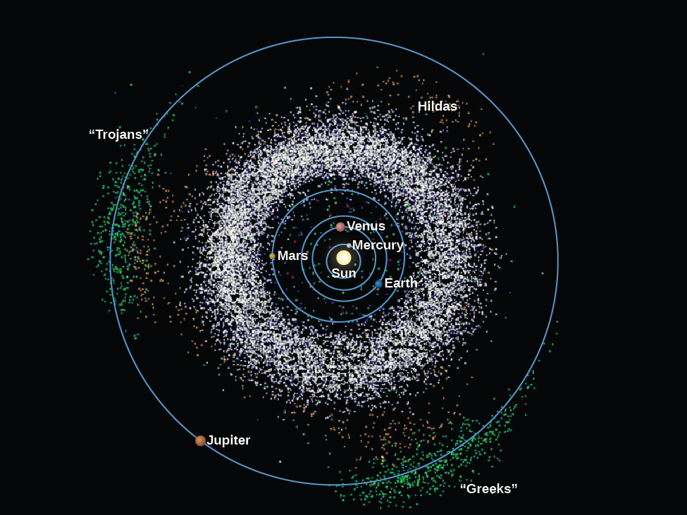 """Asteroids in the Solar System. All known asteroids as of 2006 are plotted in this diagram of the Solar System. At center is the Sun, with the orbits of the inner planets drawn as blue circles. At the outer edge of the diagram the orbit of Jupiter is drawn as a blue circle. The vast majority of asteroids lie between the orbits of Mars and Jupiter, and are plotted here as thousands of white dots. Also plotted are the three """"families"""" of asteroids whose orbits are largely determined by the influence of Jupiter. They are the """"Greeks"""", located at lower right, the """"Trojans"""" at far left and the """"Hildas"""" at upper right, inside the orbit of Jupiter."""