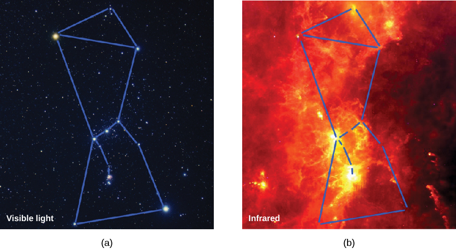 The Constellation of Orion in Visible and Infrared Light. In figure a, on the left, Orion is shown in visible light. The bright stars that define the figure, belt, and sword of the mythical hunter are connected with blue lines. Fainter stars pepper the background of this image. Figure b shows the same field in infrared light. Only cool stars, such as Betelgeuse, are visible. The image is dominated by extensive regions of bright yellow clumps, orange swirls, and red tendrils of gas and dust.