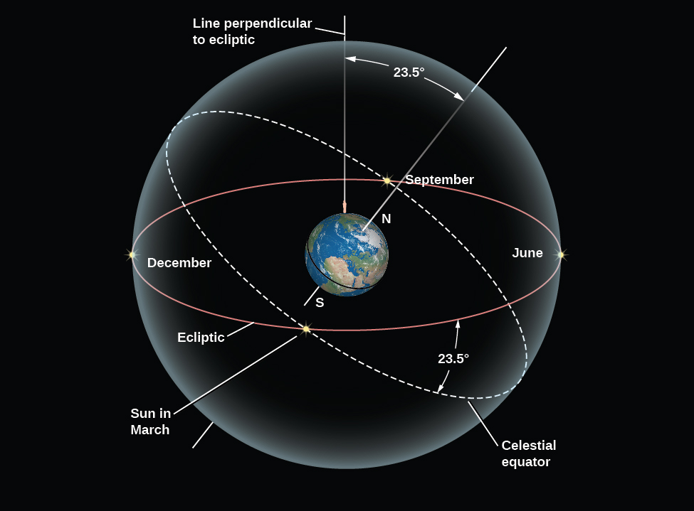 """The Tilt of the Celestial Equator. At the center of the figure the Earth is drawn with the North and South poles labeled and the Equator drawn as a black line. An observer is shown standing in the Northern Hemisphere. The Earth is embedded in a sphere representing the sky. A line is drawn vertically upward from the observer to the sphere, and is labeled """"Line perpendicular to ecliptic"""". Another line is drawn projecting from the North Pole to the sphere. An angle is drawn between the """"Line perpendicular to ecliptic"""" and the projected North Pole line and labeled """"23 ½ degrees"""". The Earth's equator is projected onto the sky and drawn as a white dashed circle and labeled """"Celestial equator"""". The ecliptic is drawn on the sphere as red circle. Another angle is drawn between the ecliptic and the celestial equator and labeled """"23 ½ degrees"""". Finally, the Sun is drawn in four locations throughout the year on the ecliptic circle. Two are in June and December when the Sun is farthest from the celestial equator (the solstices), and two are in March and September when the Sun is on the points where the ecliptic and celestial equator meet (the equinoxes)."""