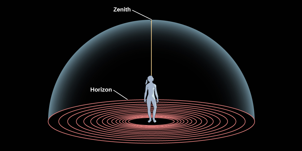 """Diagram of the Horizon and the Zenith. In the center of this illustration a human figure stands looking upward. She is standing at the center of a series of concentric circles representing the ground, the outermost circle is labeled the """"Horizon"""". The sky is represented as a dome enclosing the figure and the ground the figure stands on. Thus, the dome meets the ground at the horizon. A line is drawn vertically upward from the figure to the top of the dome directly over the figure's head, and is labeled the """"Zenith""""."""