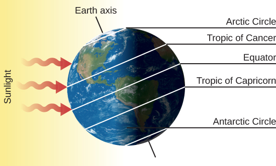"""The Summer Solstice – June 21. The Earth is drawn with its axis of rotation, labeled """"Earth axis"""", pointing toward upper left. Sunlight is drawn as three red arrows coming from the left and striking the surface of the Earth. On the right-hand side of the figure, the five important circles of latitude are labeled. Starting from the bottom are: """"Antarctic Circle"""", """"Tropic of Capricorn"""", """"Equator"""", """"Tropic of Cancer"""" and """"Arctic Circle""""."""