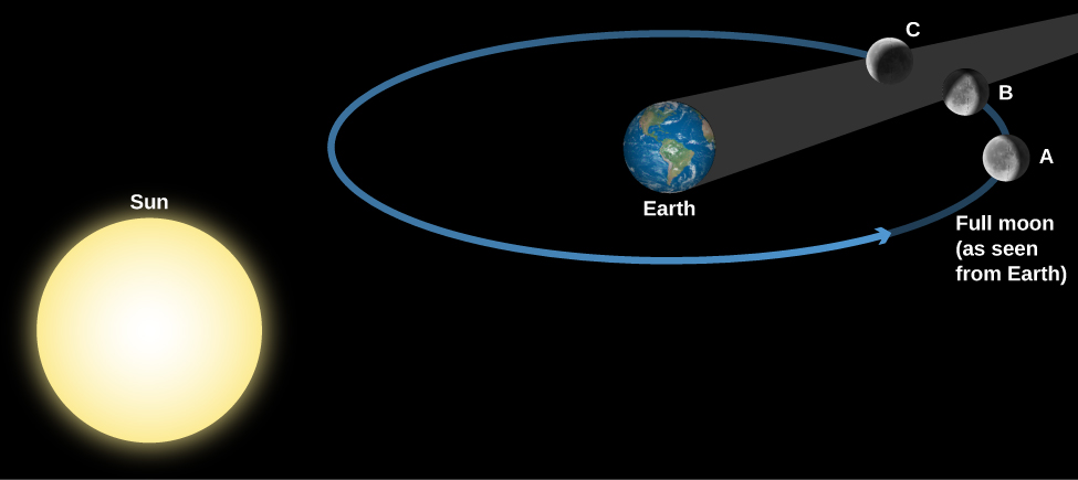 """Geometry of a Lunar Eclipse. The Sun is drawn at lower left and the Earth at upper right. Surrounding the Earth is a blue circle for the Moon's orbit, with the Moon drawn at three positions along the circle. The Earth's shadow is a dark grey cone extending from the night side of Earth toward the upper right, away from the Sun. At position """"A"""", to the right of Earth, the Moon has yet to enter Earth's shadow and is seen as """"Full moon (as seen from Earth)"""". At position """"B"""", above and to the left of """"A"""", the Moon begins to enter Earth's shadow – the eclipse has begun. At point """"C"""", above and to the left of """"B"""", the Moon has begun to leave Earth's shadow."""