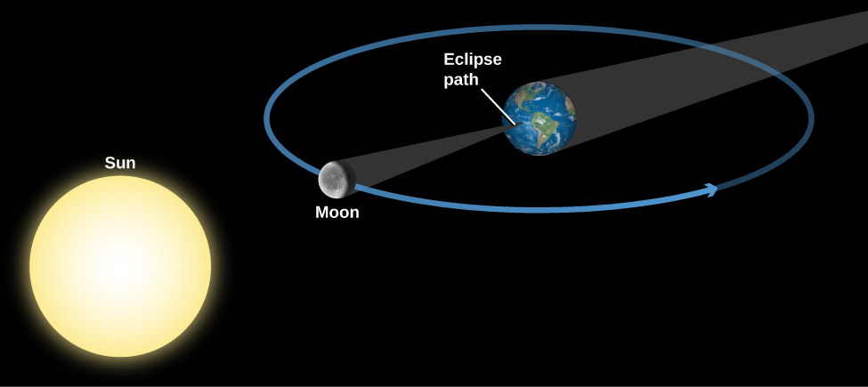 """Geometry of a Total Solar Eclipse. The Sun is drawn at lower left and the Earth at upper right. Surrounding the Earth is a blue circle for the Moon's orbit, with the Moon drawn at a point directly between the Sun and Earth. The Earth's shadow is a dark grey cone extending from the night side of Earth toward the upper right, away from the Sun. The Moon's shadow is a dark grey cone extending from the night side of the Moon away from the Sun to a point on Earth's surface labeled """"Eclipse path""""."""