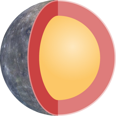 Cutaway Illustration of Mercury. This diagram shows the huge metallic core of Mercury as a yellow sphere surrounded by the thin, rocky crust drawn in light red.