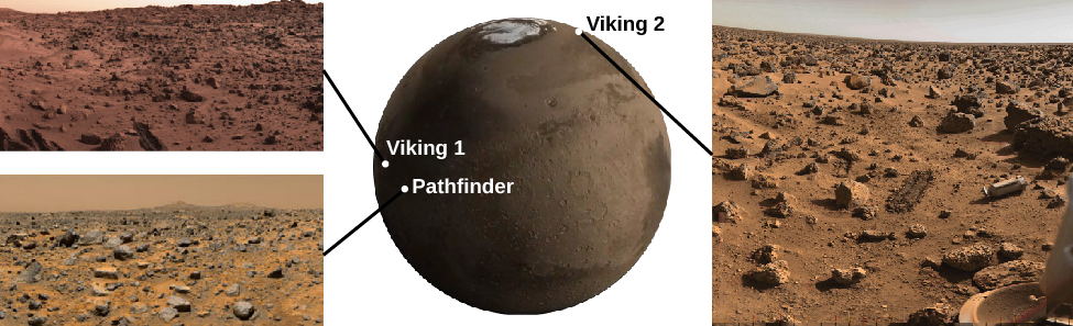 "The first three martian landing sites. At the center of this figure an image of Mars is shown with the positions of the three landing sites labeled. At the center left is a dot labeled ""Viking 1."" Below and slightly to the right is a dot labeled ""Pathfinder."" Finally, at the upper right, near the polar cap, is a dot labeled ""Viking 2."" A photograph from each landing site is shown. To the upper left of Mars is an image from Viking 1. At the lower left is an image from Pathfinder. To the right of Mars is an image from Viking 2. Each show similar flat, rock-covered terrain."