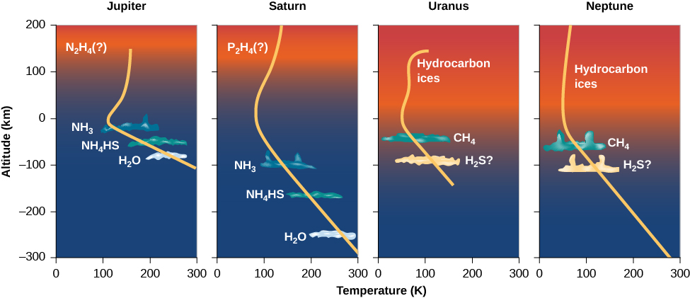 """This plot has four panels, with the vertical axis labeled """"Altitude (km)"""", ranging from -300 km at the bottom to 200 km at the top in increments of 100 km. The horizontal axis is labeled """"Temperature (K)"""", ranging from zero at left to 300 at right, in increments of 100 K. The left panel is of Jupiter. A yellow curve showing the variation of temperature with altitude is plotted, and begins at 300 K at -100 km. The curve moves upward to the left and reaches the minimum temperature of 100 K at zero km. The curve then moves to the right, and stops at about 150 K at 150 km. Also plotted are various cloud types and their composition, drawn as irregular blobs. At -100 km """"H2O"""" clouds are plotted, """"NH4HS"""" clouds are plotted at about -50 km, """"NH3"""" clouds are drawn at about -25 km, finally """"N2H4(?)"""" clouds are shown above 100 km. Next is Saturn. A yellow curve showing the variation of temperature with altitude is plotted, and begins at 300 K at -300 km. The curve moves upward to the left and reaches the minimum temperature of about 100 K at zero km. The curve then moves to the right, and stops at about 150 K at 200 km. Also plotted are various cloud types and their composition, drawn as irregular blobs. At -250 km """"H2O"""" clouds are plotted, """"NH4HS"""" clouds are plotted at about -150 km, """"NH3"""" clouds are drawn at about -100 km, finally """"P2H4(?)"""" clouds are shown above 100 km. Next is Uranus. A yellow curve showing the variation of temperature with altitude is plotted, and begins at 150 K at -150 km. The curve moves upward to the left and reaches the minimum temperature of about 50 K at zero km. The curve then moves to the right, and stops at about 100 K at 150 km. Also plotted are various cloud types and their composition, drawn as irregular blobs. At -100 km """"H2S?"""" clouds are plotted, """"CH4"""" clouds are plotted at about -50 km, finally """"Hydrocarbon ices"""" are shown above zero km. Finally, at right, is Neptune. A yellow curve showing the variation of temperature with altitude is plo"""