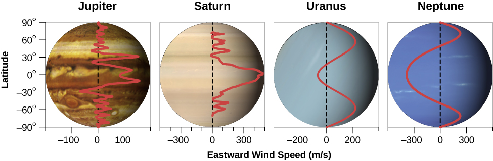 """Wind Speeds of the Giant Planets. Four graphs are shown, each with the vertical axis labeled """"Latitude"""" in degrees, running from -90 at bottom to 90 at the top in increments of 30 degrees. The horizontal axis is labeled """"Eastward Wind Speed (m/s)"""". Each plot has an image of its planet as the background and scaled so that zero degrees latitude on the vertical axis matches the equator of the planet. The left-most plot is of Jupiter, with the horizontal scale running from -200 m/s on the left to 200 m/s on the right, in increments of 100 m/s. A dashed line is drawn vertically upward from zero m/s. Overplotted is a red curve depicting Jupiter's wind speed. It begins at zero m/s at the south pole, alternates between about -40 to 40 m/s until about -30 degrees latitude, where it decreases to about -80 m/s. From there it goes up to about 120 m/s around the equator. Moving northward, the speed drops until about 30 degrees north where it speeds up to about 150 m/s. The speeds then alternate again between about -40 to 40 m/s until it decreases to near zero at the north pole. Next is Saturn, with the horizontal scale running from -500 m/s on the left to 500 m/s on the right, in increments of 100 m/s. A dashed line drawn vertically upward from zero m/s. Overplotted is a red curve depicting Saturn's wind speed. It is near zero at the south pole and alternates between zero and about 100 m/s up to near -30 degrees latitude. Then the speed increases steadily to 500 m/s at the equator. The wind speed decreases steadily to near zero at 30 degrees latitude, and alternates between zero and 100 m/s before going to near zero at the north pole. Next is Uranus, with the horizontal scale running from -400 m/s on the left to 400 m/s on the right, in increments of 200 m/s. A dashed line drawn vertically upward from zero m/s. Overplotted is a red curve depicting Uranus' wind speed. It is near zero at the south pole and moves steadily to 200 m/s at -60 degrees latitude. It then decreases to abo"""
