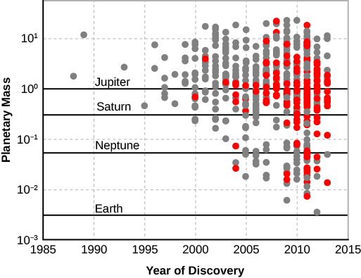 """A graph of the masses of exoplanets discovered by year. The x-axis is labeled """"Year of Discovery"""", starts at 1985 on the left and 2015 on the right. The y-axis is labeled """"Planetary Mass"""" and starts from 10 to the negative 3 and rises to 10 to the first. A line labeled """"Earth"""" runs horizontally across the graph at 10 to the negative 2.5. A line labeled """"Neptune"""" runs horizontally across the graph at 10 to the negative 1.25. A line labeled """"Saturn"""" runs horizontally across the graph at 10 to the negative .5. A line labeled """"Jupiter"""" runs horizontally across the graph at 10 to the 0. A small number of planets were discovered between 1985 and 1995, while the number of planets discovered increases from 1995 to 2015."""