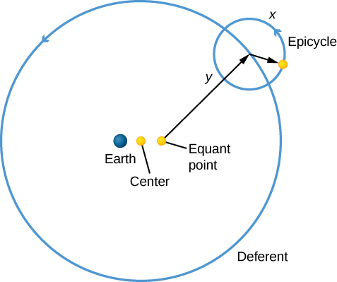 """Ptolemy's epicycles. A yellow dot labeled """"Center"""" lies at the center of a blue circle which represents the orbit of a planet as seen from Earth. The large blue circle is labeled """"Deferent"""" and has an arrowhead pointing counterclockwise. The Earth is drawn as a blue dot just to the left of center. To the right of center is a yellow dot labeled """"Equant point"""". An arrow labeled """"y"""" is drawn from the equant to a point on the deferent, where a small arrow is then drawn pointing to another yellow dot. This yellow dot is the planet being observed. Centered on the point where the arrow from the equant meets the deferent, a circular arrow is drawn counterclockwise and is labeled """"Epicycle"""". The yellow dot of the planet lies on the epicycle."""