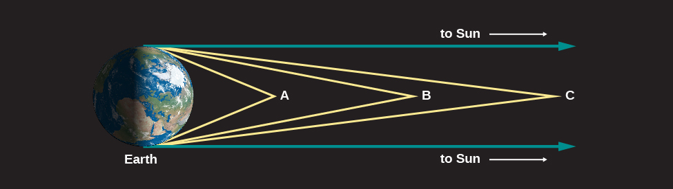 """Light Rays from Space. In this illustration Earth is shown and labeled at left. Three objects are labeled at different points to the right of the Earth. Closest to Earth lies point A. Two yellow lines are drawn from point A, one to the top and one to the bottom of the Earth. The angle between these lines is large. At center is point B, with two yellow lines drawn touching the top and bottom of the Earth. The angle between the lines at point B is less than point A. At far right is point C with two yellow lines drawn as before. The angle between the lines at point C is less than points A and B. Finally, two blue lines are drawn from the top and bottom of the Earth toward the right. These lines are parallel and do not touch. Each is labeled """"to Sun""""."""