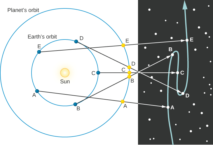 Retrograde Motion of an Outer Planet. This diagram has two parts. The portion at right illustrates the apparent motion of Mars projected against the fixed background stars. The portion at left shows the Sun surrounded by two blue circles. The innermost circle represents the orbit of the Earth, the outermost the orbit of Mars. The Earth is shown as a blue dot in 5 positions, labeled A through E, along its orbit. Likewise, Mars is shown as a yellow dot in 5 positions, labeled A through E, along its orbit. Since the Earth travels faster than Mars, the 5 points for Earth are spread evenly around the circle of its orbit. As Mars moves more slowly, its 5 dots are all plotted close together on the right-hand side of its orbit. Beginning with Earth at point A on the lower left side of Earth's orbit, an arrow connects with Mars at its point A at the lower right side of its orbit. This arrow continues and connects with Mars at point A near the bottom of its projected path of motion in the illustration at right. As Earth moves counter-clockwise along its orbit, it travels to point B at lower right, and Mars moves slightly upward on its orbit to its point B. An arrow points from Earth through Mars and continues on to connect with Mars at the third point B, which is above center on the projected path of motion. Thus, Mars has moved upward as seen from Earth in this figure. Earth then moves to point C at center-right on its orbit as does Mars. An arrow connects Earth through Mars to point C at the center of the projected path of motion. Mars has moved slightly downward as seen from Earth. Earth moves to point D at the upper right of its orbit and Mars moves upward to its point D. An arrow connects Earth through Mars and on to point D, which is below center on the projected path of motion. Mars has moved downward as seen from Earth. Finally, Earth moves to point E at the upper left of its orbit and Mars moves upward to its point E. An arrow connects Earth through Mars and on to po