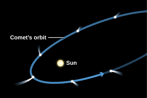 Comet Orbit and Tail. The Sun is drawn at the left-hand focus of a blue ellipse representing the orbit of a comet. The comet is drawn at six positions along the ellipse, and at each position the tail of the comet points away from the Sun. Beginning at upper right the comet has a very short tail. Moving counter clockwise, the comet's tail gets longer as it nears perihelion (closest approach to the Sun, at lower left) and gets shorter as it recedes toward the right.
