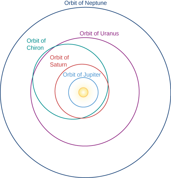 Orbit of Chiron. The Sun is at center of this diagram, with the orbit of Jupiter as a pink circle, the orbit of Saturn as a yellow circle, the orbit of Uranus as a green circle and the orbit of Neptune as a blue circle. Chiron's orbit, drawn in white, is highly elliptical. Its closest approach to the Sun is slightly within the orbit of Saturn, and extends out to just beyond the orbit of Uranus.