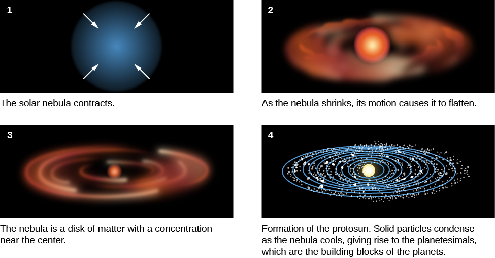 A figure depicting the steps in forming the solar system. Part 1 shows a cloud of dust with four arrows pointing toward the center. Part 2 shows a condensed sphere of dust in the center surrounded by a flattened disk of material. Part 3 shows a small, dense sphere surrounded by a disk of material. Part 4 shows a protosun sphere in the center, surrounded by a disk of material with several small dots representing planetismals.