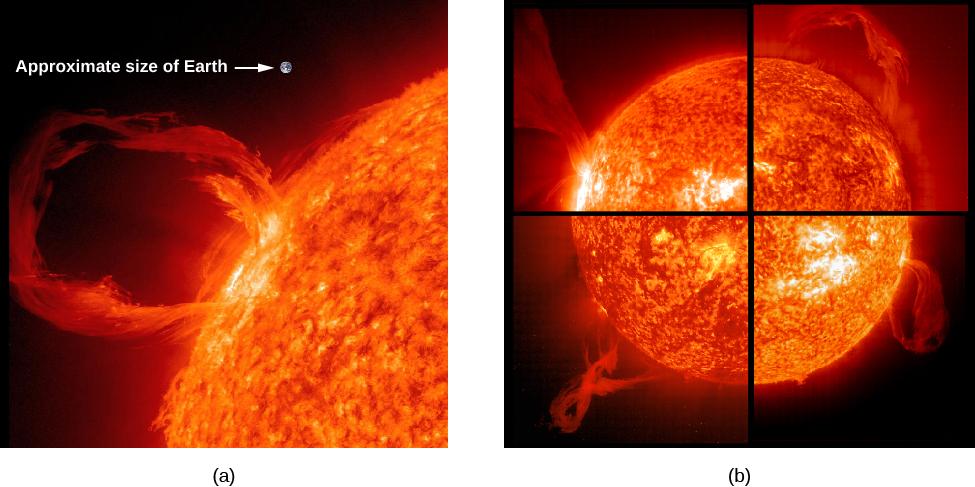 "A figure showing prominences. At left is an image of the sun divided into four quarters. Each quarter shows a different prominence. At right is a close-up of a prominence, with a dot labeled ""Approximate size of Earth"" for size reference."