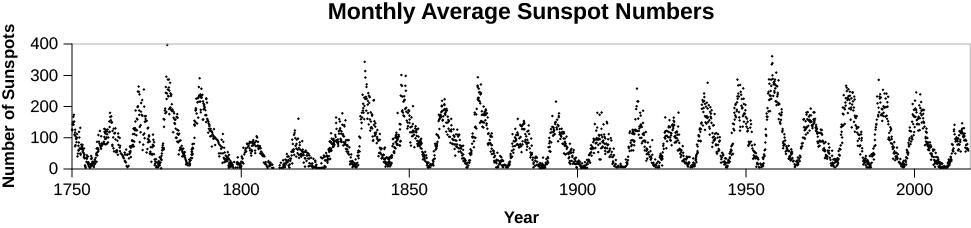 """A graph titled """"Monthly Average Sunspot Numbers"""". The graph shows the number of sunspots on the y-axis (0 to 400) and the year on the x-axis (1750 to 2000). A scalloped line shows the rise and fall of sunspot numbers throughout the solar cycle."""