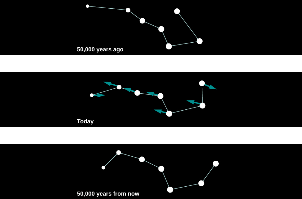 Illustrations of changes in the Big Dipper as a result of proper motion. The upper panel shows the seven stars of the Big Dipper as they appeared 50,000 years ago. The central panel shows how the asterism appears today, with an arrow attached to each star pointing in the direction of its proper motion across the sky. The bottom panel shows how the Big Dipper will appear in 50,000 years.