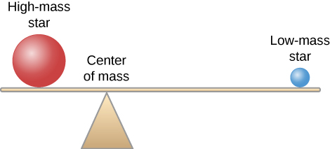 """Diagram illustrating the concept of center of mass in a binary star system. A seesaw is shown in profile, with the plank horizontal indicating that the system is in balance. Sitting on the left side of the plank is a red sphere labeled """"High-mass star"""", and on the right side is a small blue sphere labeled """"Low-mass star"""". In this case the fulcrum (or pivot) is not located below the center of the seesaw, but placed to the left of center near the high mass star. The point where the fulcrum touches the plank is labeled """"Center of mass""""."""